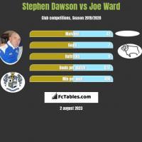 Stephen Dawson vs Joe Ward h2h player stats