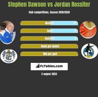 Stephen Dawson vs Jordan Rossiter h2h player stats