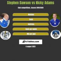 Stephen Dawson vs Nicky Adams h2h player stats