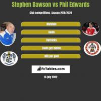 Stephen Dawson vs Phil Edwards h2h player stats