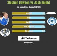Stephen Dawson vs Josh Knight h2h player stats