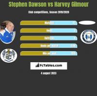 Stephen Dawson vs Harvey Gilmour h2h player stats