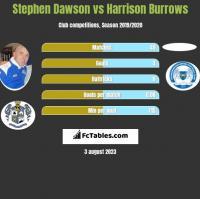 Stephen Dawson vs Harrison Burrows h2h player stats
