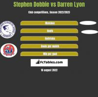 Stephen Dobbie vs Darren Lyon h2h player stats