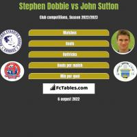 Stephen Dobbie vs John Sutton h2h player stats