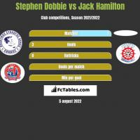 Stephen Dobbie vs Jack Hamilton h2h player stats