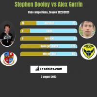 Stephen Dooley vs Alex Gorrin h2h player stats