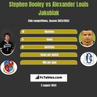 Stephen Dooley vs Alexander Louis Jakubiak h2h player stats