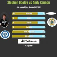 Stephen Dooley vs Andy Cannon h2h player stats