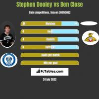 Stephen Dooley vs Ben Close h2h player stats