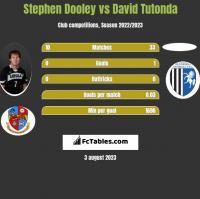 Stephen Dooley vs David Tutonda h2h player stats