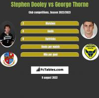 Stephen Dooley vs George Thorne h2h player stats