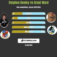 Stephen Dooley vs Grant Ward h2h player stats