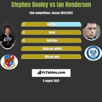 Stephen Dooley vs Ian Henderson h2h player stats