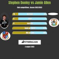 Stephen Dooley vs Jamie Allen h2h player stats