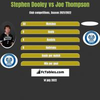 Stephen Dooley vs Joe Thompson h2h player stats
