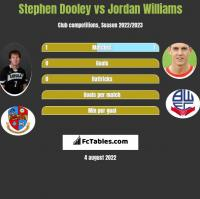 Stephen Dooley vs Jordan Williams h2h player stats