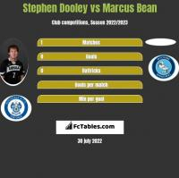 Stephen Dooley vs Marcus Bean h2h player stats