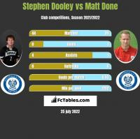 Stephen Dooley vs Matt Done h2h player stats