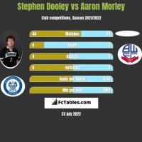 Stephen Dooley vs Aaron Morley h2h player stats