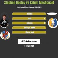 Stephen Dooley vs Calum MacDonald h2h player stats