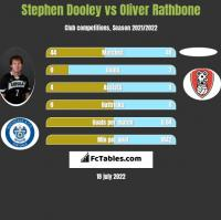 Stephen Dooley vs Oliver Rathbone h2h player stats