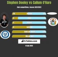 Stephen Dooley vs Callum O'Hare h2h player stats