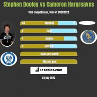 Stephen Dooley vs Cameron Hargreaves h2h player stats