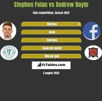 Stephen Folan vs Andrew Boyle h2h player stats