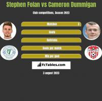Stephen Folan vs Cameron Dummigan h2h player stats