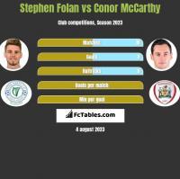 Stephen Folan vs Conor McCarthy h2h player stats