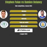 Stephen Folan vs Damien Delaney h2h player stats