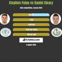 Stephen Folan vs Daniel Cleary h2h player stats