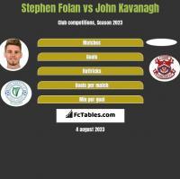 Stephen Folan vs John Kavanagh h2h player stats