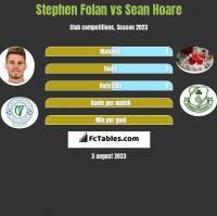 Stephen Folan vs Sean Hoare h2h player stats