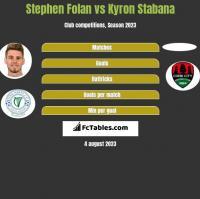 Stephen Folan vs Kyron Stabana h2h player stats