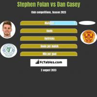 Stephen Folan vs Dan Casey h2h player stats