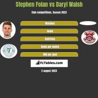 Stephen Folan vs Daryl Walsh h2h player stats