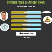 Stephen Folan vs Joseph Olowu h2h player stats