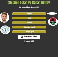 Stephen Folan vs Ronan Hurley h2h player stats