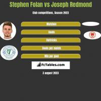 Stephen Folan vs Joseph Redmond h2h player stats
