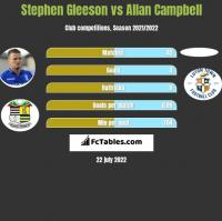 Stephen Gleeson vs Allan Campbell h2h player stats