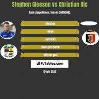 Stephen Gleeson vs Christian Ilic h2h player stats
