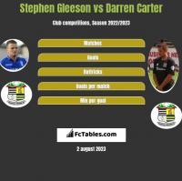 Stephen Gleeson vs Darren Carter h2h player stats
