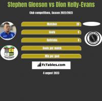 Stephen Gleeson vs Dion Kelly-Evans h2h player stats