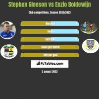Stephen Gleeson vs Enzio Boldewijn h2h player stats
