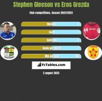 Stephen Gleeson vs Eros Grezda h2h player stats