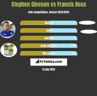 Stephen Gleeson vs Francis Ross h2h player stats