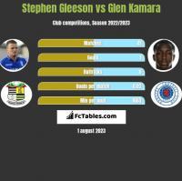 Stephen Gleeson vs Glen Kamara h2h player stats