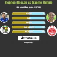 Stephen Gleeson vs Graeme Shinnie h2h player stats